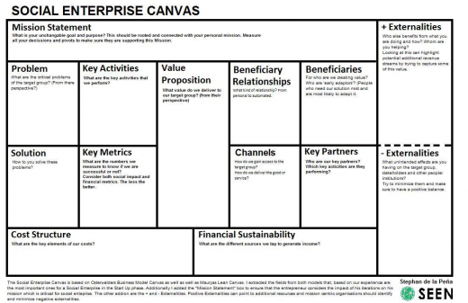 Social Enterprise Canvas (10 04 2014)