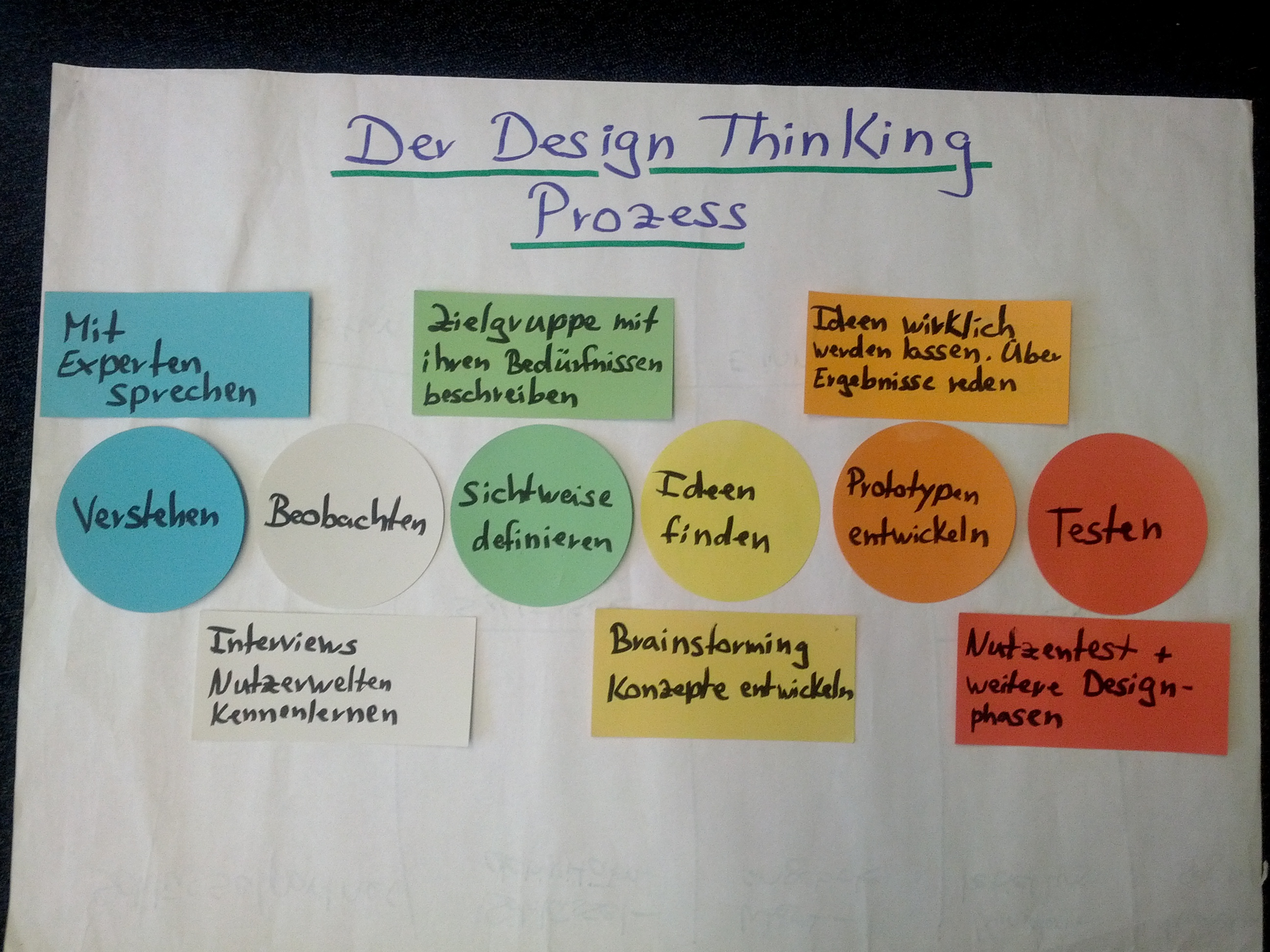 Methode themenfindung mit design thinking der lehre for Finding an architect for a remodel